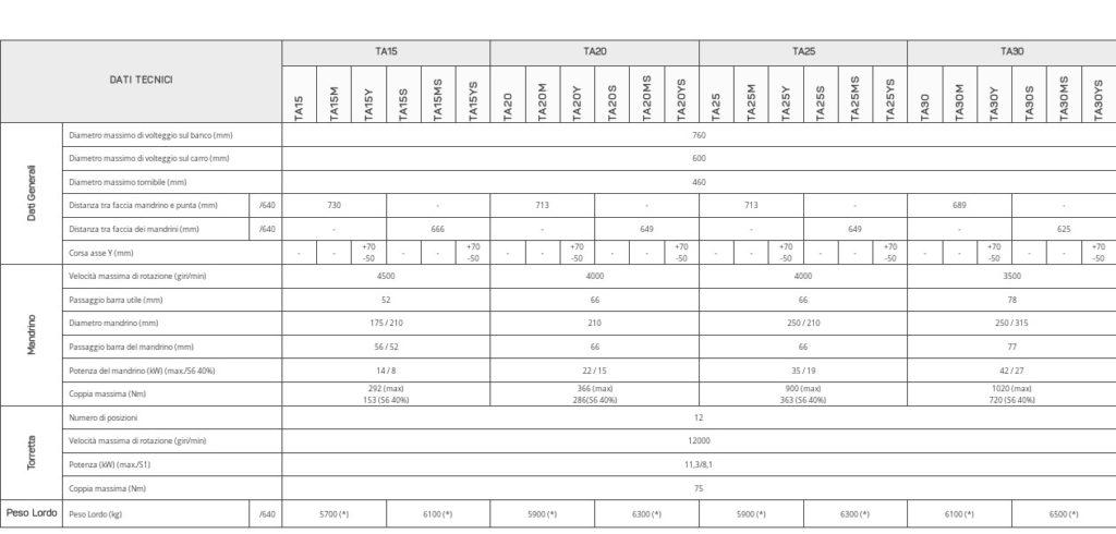 Specifiche-tornio-CNC-TA-Z640-1024x490